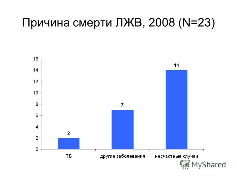 Причина смерти ЛЖВ, 2008 (N=23)