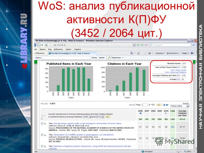 WoS: анализ публикационной активности К(П)ФУ (3452 / 2064 цит.)