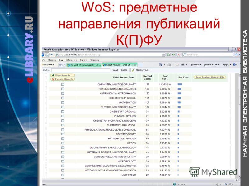 WoS: предметные направления публикаций К(П)ФУ