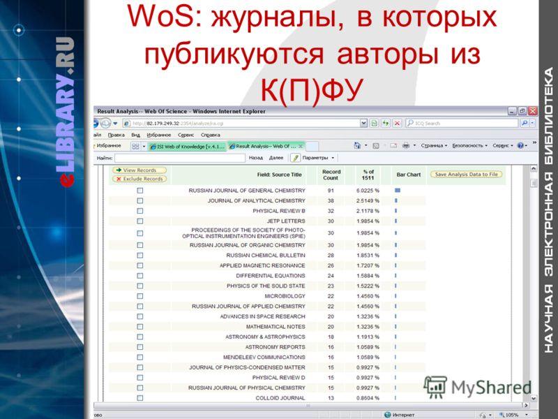 WoS: журналы, в которых публикуются авторы из К(П)ФУ
