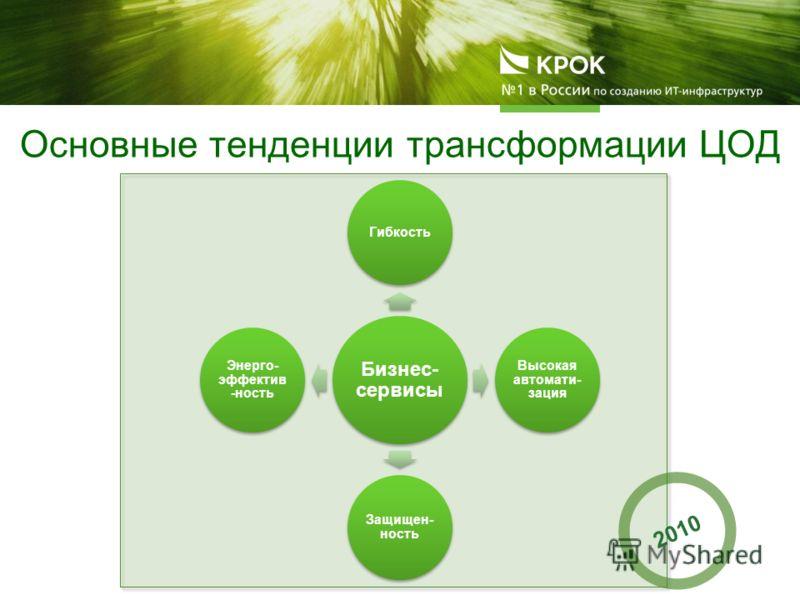 Бизнес- сервисы Гибкость Высокая автомати- зация Защищен- ность Энерго- эффектив -ность Основные тенденции трансформации ЦОД 2010