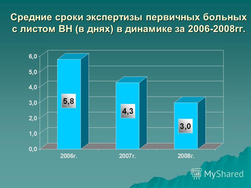 Средние сроки экспертизы первичных больных с листом ВН (в днях) в динамике за 2006-2008гг.