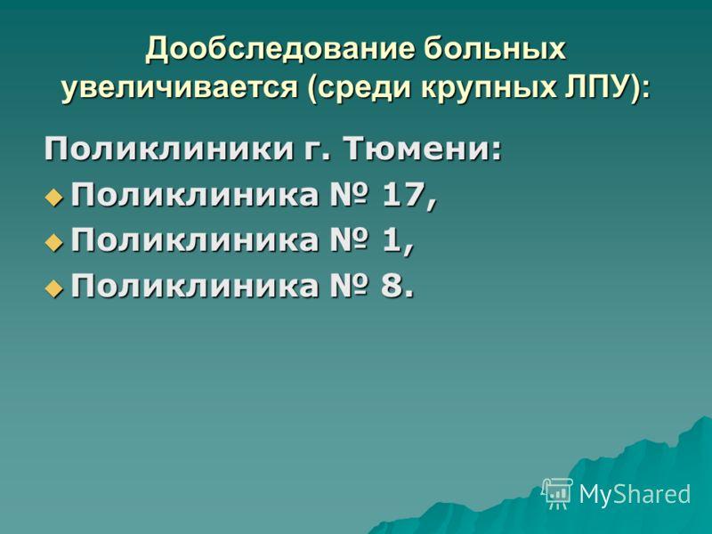 Дообследование больных увеличивается (среди крупных ЛПУ): Поликлиники г. Тюмени: Поликлиника 17, Поликлиника 17, Поликлиника 1, Поликлиника 1, Поликлиника 8. Поликлиника 8.