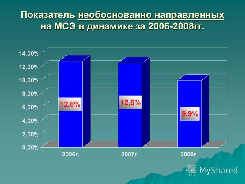 Показатель необоснованно направленных на МСЭ в динамике за 2006-2008гг.