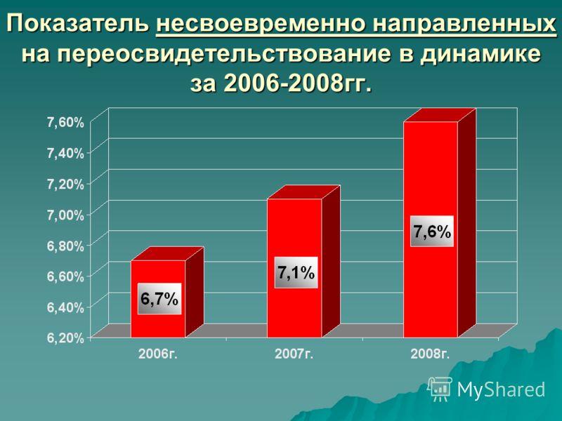 Показатель несвоевременно направленных на переосвидетельствование в динамике за 2006-2008гг.