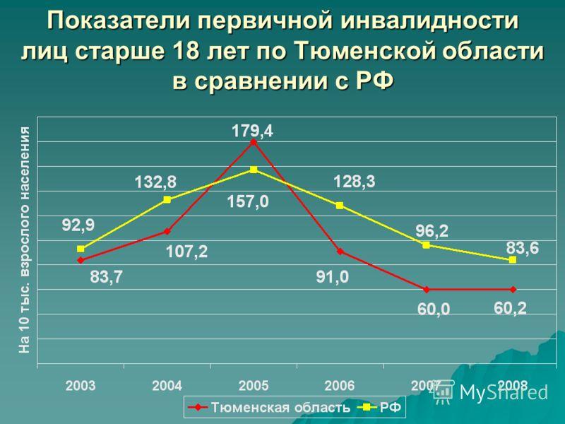Показатели первичной инвалидности лиц старше 18 лет по Тюменской области в сравнении с РФ