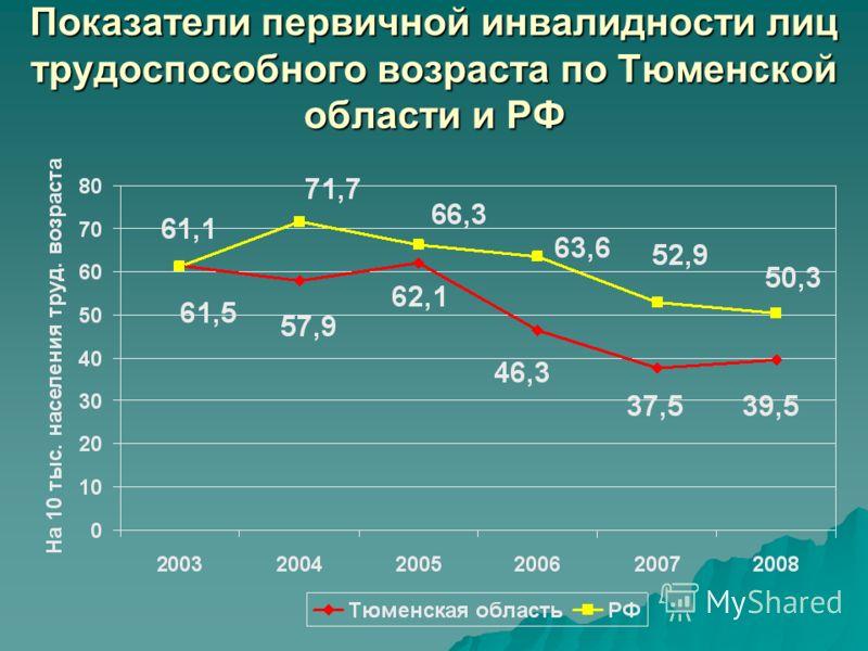 Показатели первичной инвалидности лиц трудоспособного возраста по Тюменской области и РФ