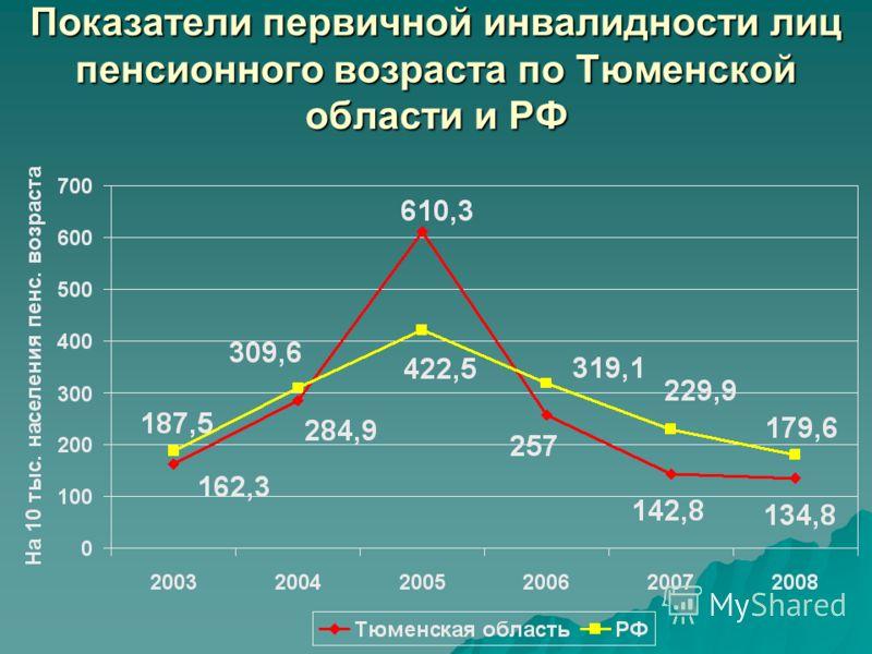 Показатели первичной инвалидности лиц пенсионного возраста по Тюменской области и РФ