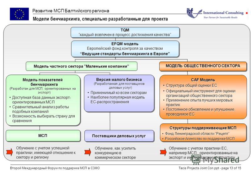 Развитие МСП Балтийского региона Tacis Projects Joint Con.ppt - page 13 of 15Второй Международный Форум по поддержке МСП в СЗФО Модели бенчмаркинга, специально разработанные для проекта CAF Модель Структура общей оценки ЕССтруктура общей оценки ЕС Оф