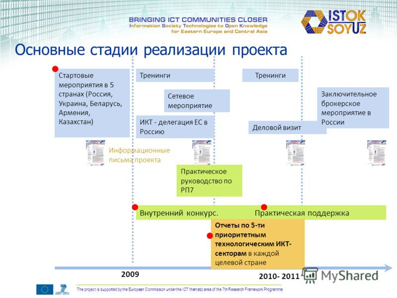 The project is supported by the European Commission under the ICT thematic area of the 7th Research Framework Programme Основные стадии реализации проекта 2009 2010- 2011 Стартовые мероприятия в 5 странах (Россия, Украина, Беларусь, Армения, Казахста