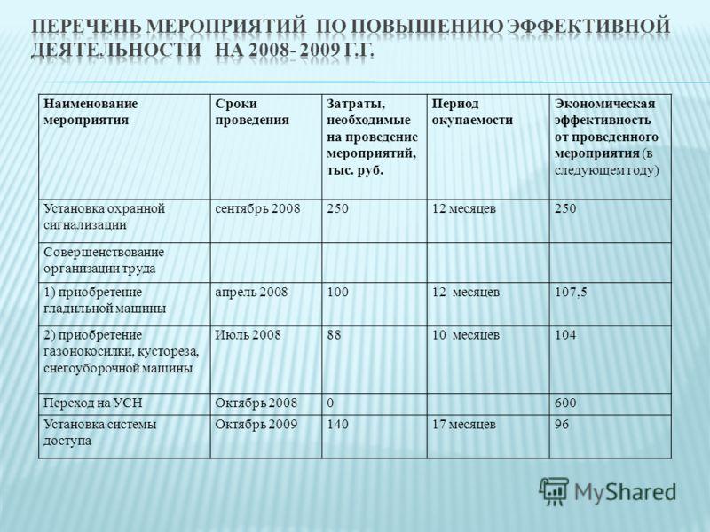 Наименование мероприятия Сроки проведения Затраты, необходимые на проведение мероприятий, тыс. руб. Период окупаемости Экономическая эффективность от проведенного мероприятия (в следующем году) Установка охранной сигнализации сентябрь 200825012 месяц