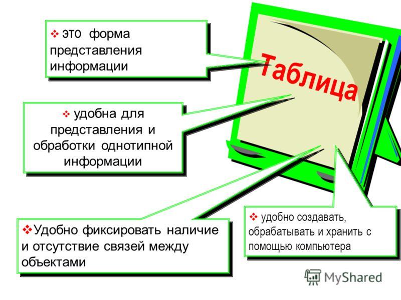 Таблица удобна для представления и обработки однотипной информации это форма представления информации Удобно фиксировать наличие и отсутствие связей между объектами удобно создавать, обрабатывать и хранить с помощью компьютера