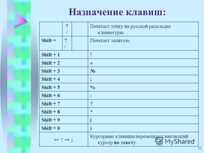 11 Назначение клавиш: ?/?/ Печатает точку на русской раскладке клавиатуры. Shift +?/?/ Печатает запятую. Shift + 1! Shift + 2« Shift + 3 Shift + 4; Shift + 5% Shift + 6: Shift + 7? Shift + 8* Shift + 9( Shift + 0) Курсорные клавиши перемещают мигающи