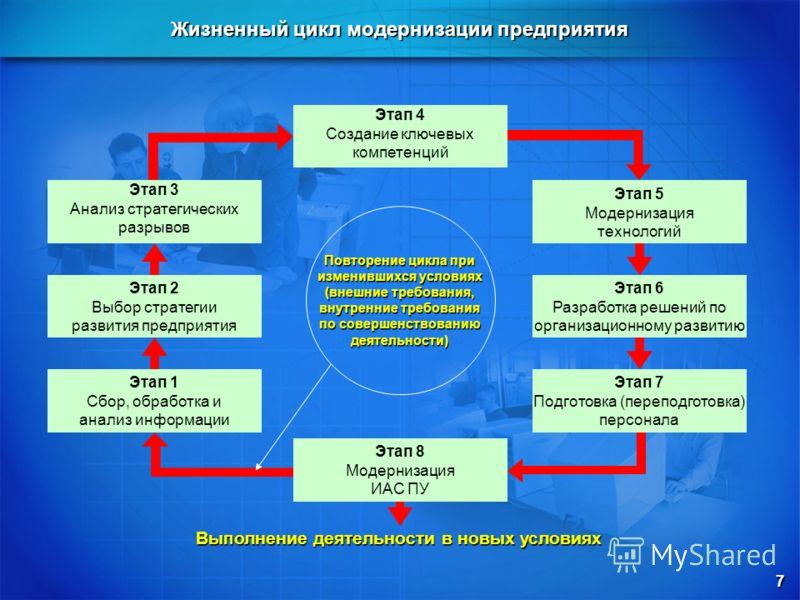 Жизненный цикл модернизации предприятия Этап 4 Создание ключевых компетенций Этап 8 Модернизация ИАС ПУ Этап 2 Выбор стратегии развития предприятия Этап 3 Анализ стратегических разрывов Этап 1 Сбор, обработка и анализ информации Этап 5 Модернизация т