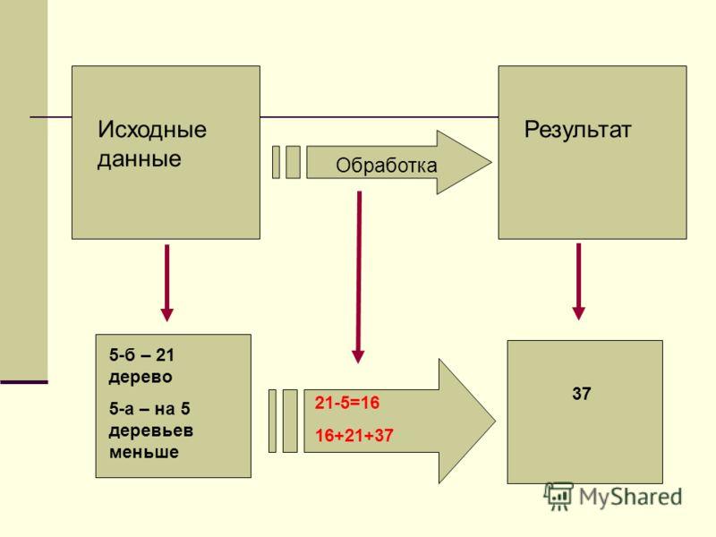 Исходные данные Результат Обработка 5-б – 21 дерево 5-а – на 5 деревьев меньше 37 21-5=16 16+21+37
