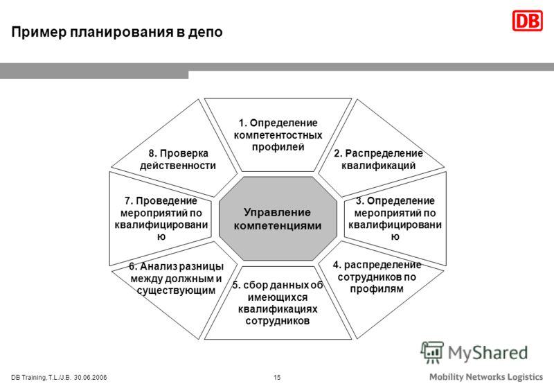 15DB Training, T.L./J.B. 30.06.2006 Управление компетенциями 1. Определение компетентостных профилей 5. сбор данных об имеющихся квалификациях сотрудников 3. Определение мероприятий по квалифицировани ю 7. Проведение мероприятий по квалифицировани ю