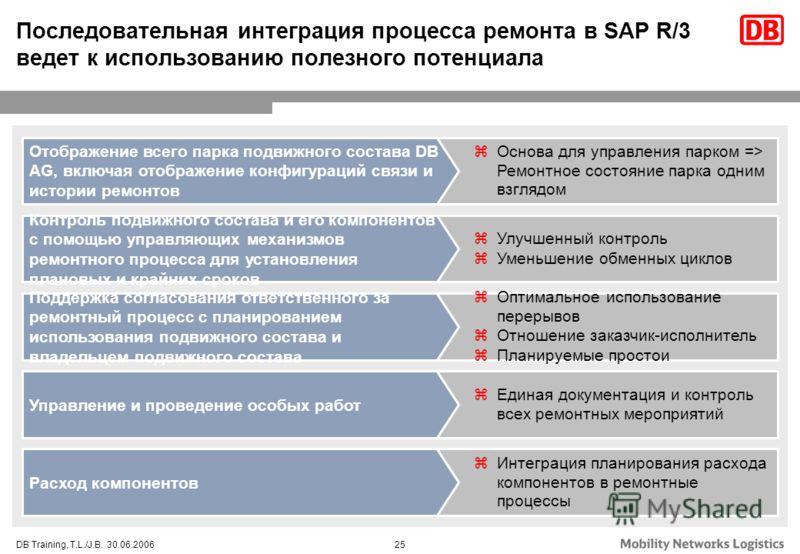 25DB Training, T.L./J.B. 30.06.2006 Последовательная интеграция процесса ремонта в SAP R/3 ведет к использованию полезного потенциала zОснова для управления парком => Ремонтное состояние парка одним взглядом zУлучшенный контроль zУменьшение обменных