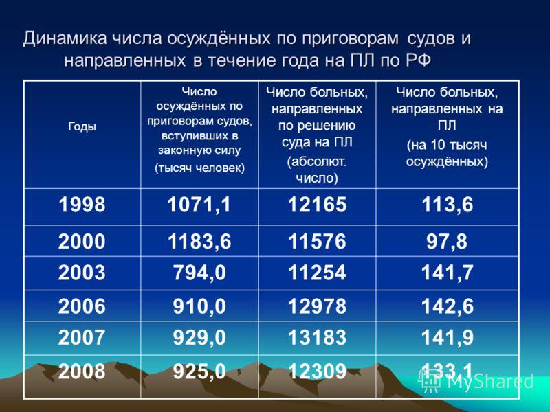 Годы Число осуждённых по приговорам судов, вступивших в законную силу (тысяч человек) Число больных, направленных по решению суда на ПЛ (абсолют. число) Число больных, направленных на ПЛ (на 10 тысяч осуждённых) 19981071,112165113,6 20001183,61157697