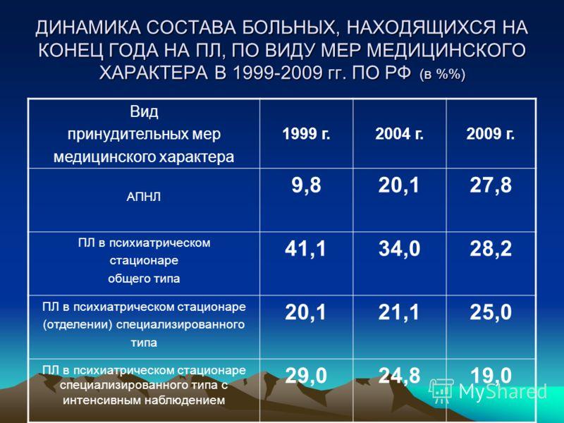 ДИНАМИКА СОСТАВА БОЛЬНЫХ, НАХОДЯЩИХСЯ НА КОНЕЦ ГОДА НА ПЛ, ПО ВИДУ МЕР МЕДИЦИНСКОГО ХАРАКТЕРА В 1999-2009 гг. ПО РФ (в %) Вид принудительных мер медицинского характера 1999 г.2004 г.2009 г. АПНЛ 9,820,127,8 ПЛ в психиатрическом стационаре общего типа