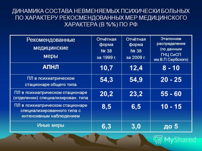 ДИНАМИКА СОСТАВА НЕВМЕНЯЕМЫХ ПСИХИЧЕСКИ БОЛЬНЫХ ПО ХАРАКТЕРУ РЕКОСМЕНДОВАННЫХ МЕР МЕДИЦИНСКОГО ХАРАКТЕРА (В %) ПО РФ Рекомендованные медицинские меры Отчётная форма 38 за 1999 г. Отчётная форма 38 за 2009 г. Эталонное распределение (по данным ГНЦ СиС