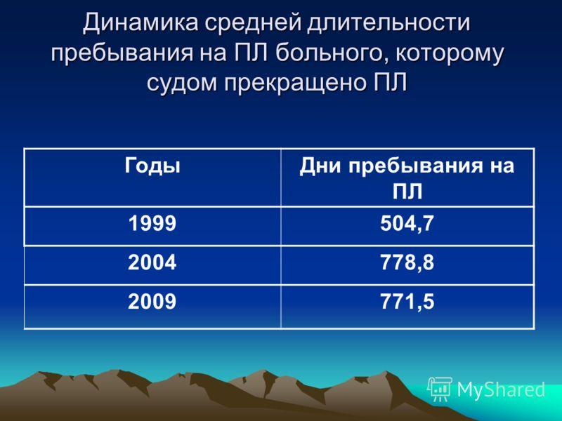 Динамика средней длительности пребывания на ПЛ больного, которому судом прекращено ПЛ ГодыДни пребывания на ПЛ 1999504,7 2004778,8 2009771,5