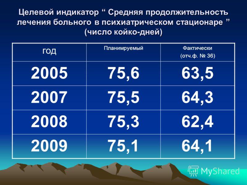 Целевой индикатор Средняя продолжительность лечения больного в психиатрическом стационаре (число койко-дней) год ПланимруемыйФактически (отч.ф. 36) 200575,663,5 200775,564,3 200875,362,4 200975,164,1