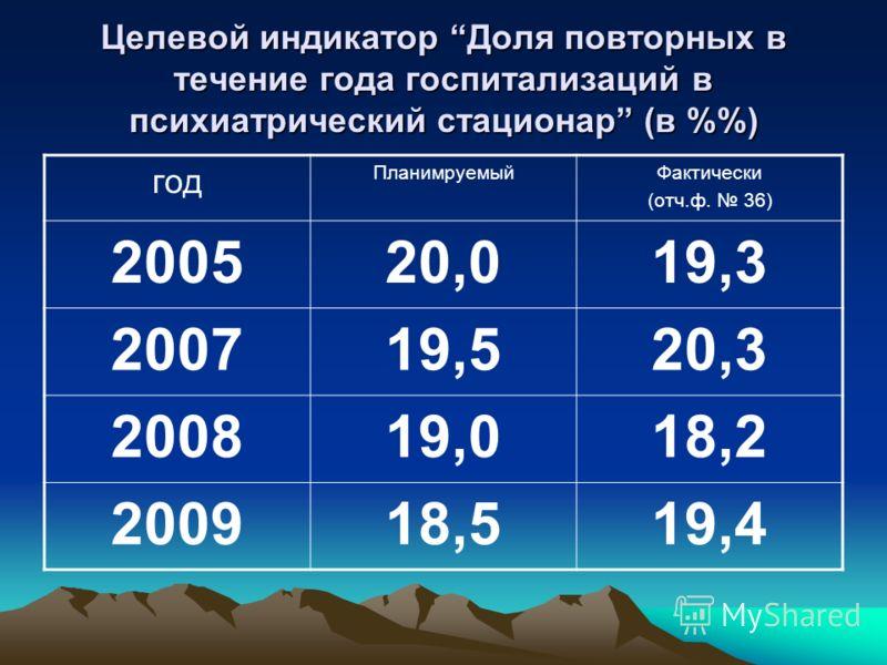 Целевой индикатор Доля повторных в течение года госпитализаций в психиатрический стационар (в %) год ПланимруемыйФактически (отч.ф. 36) 200520,019,3 200719,520,3 200819,018,2 200918,519,4
