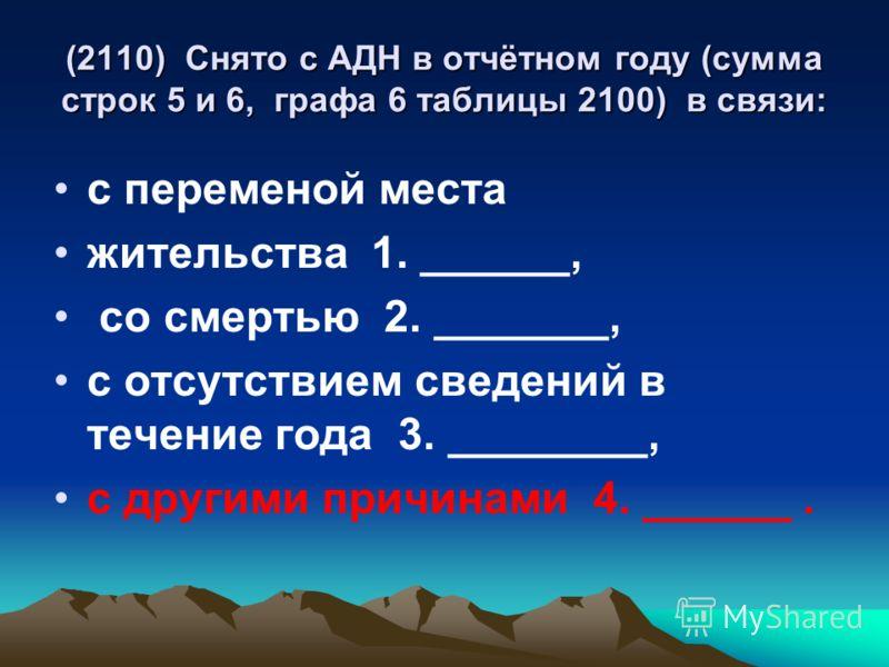 (2110) Снято с АДН в отчётном году (сумма строк 5 и 6, графа 6 таблицы 2100) в связи: с переменой места жительства 1. ______, со смертью 2. _______, с отсутствием сведений в течение года 3. ________, с другими причинами 4. ______.