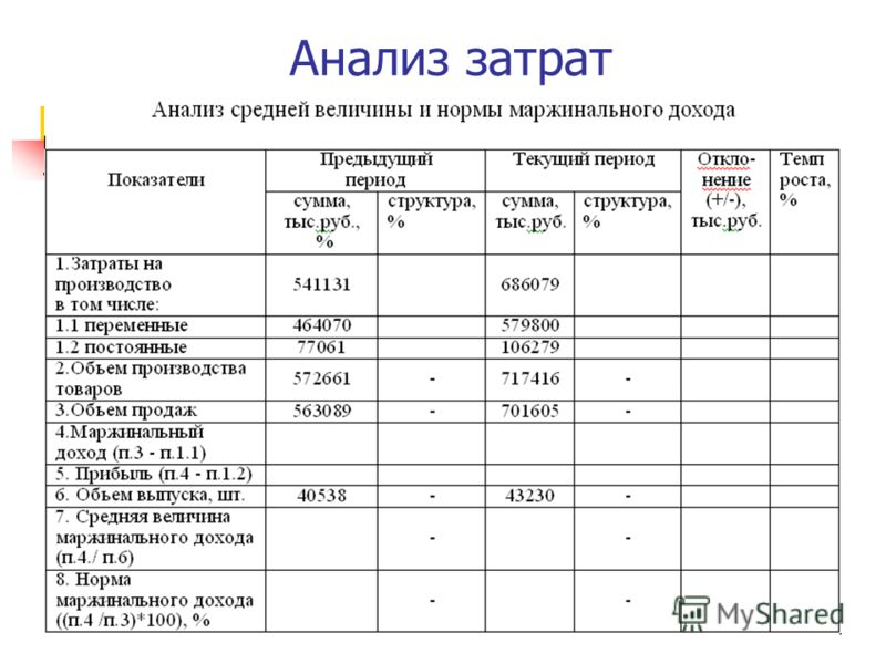 Анализ затрат