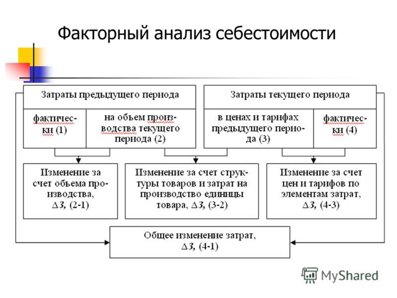 Факторный анализ себестоимости