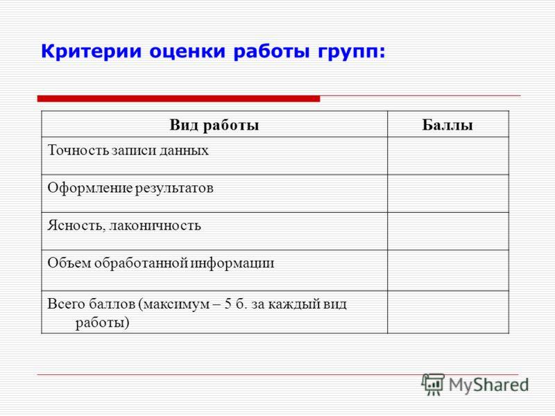 Критерии оценки работы групп: Вид работыБаллы Точность записи данных Оформление результатов Ясность, лаконичность Объем обработанной информации Всего баллов (максимум – 5 б. за каждый вид работы)