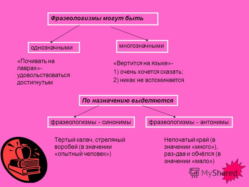 Фразеологизмы могут быть однозначными многозначными По назначению выделяются фразеологизмы - синонимыфразеологизмы - антонимы «Почивать на лаврах»- удовольствоваться достигнутым «Вертится на языке»- 1) очень хочется сказать; 2) никак не вспоминается