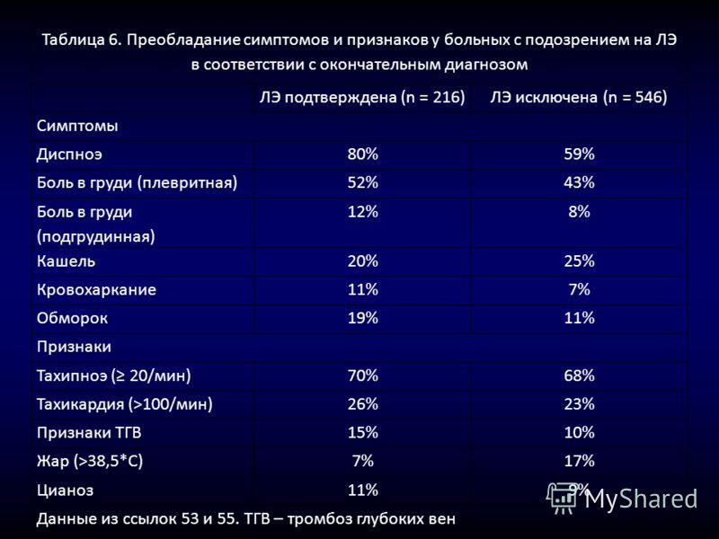Таблица 6. Преобладание симптомов и признаков у больных с подозрением на ЛЭ в соответствии с окончательным диагнозом ЛЭ подтверждена (n = 216)ЛЭ исключена (n = 546) Симптомы Диспноэ80%59% Боль в груди (плевритная)52%43% Боль в груди (подгрудинная) 12