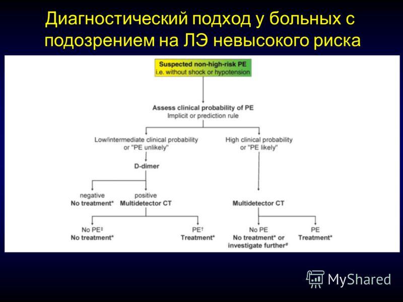 Диагностический подход у больных с подозрением на ЛЭ невысокого риска