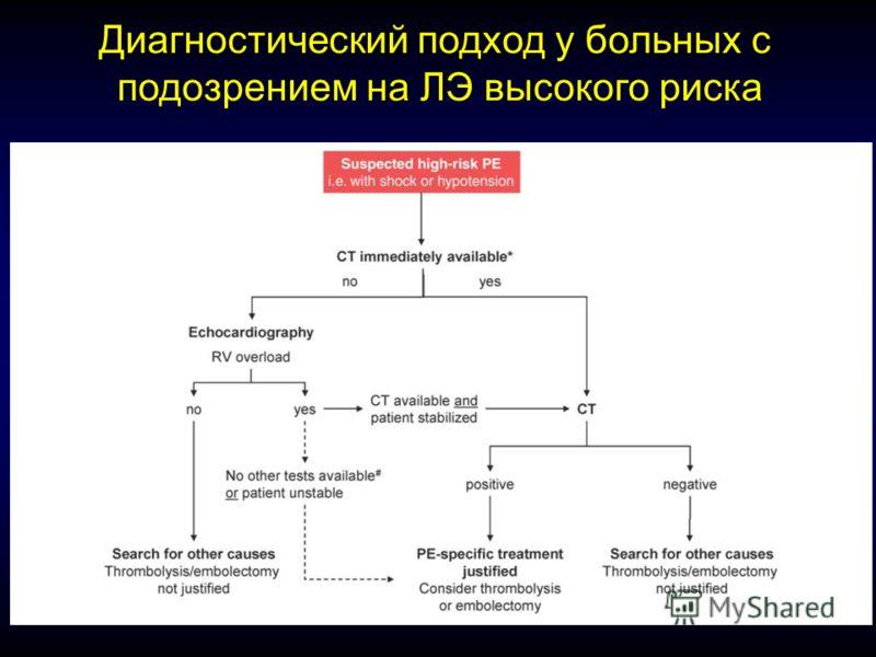 Диагностический подход у больных с подозрением на ЛЭ высокого риска