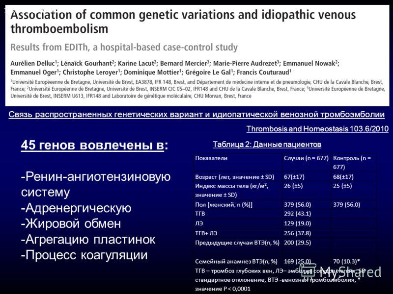 45 генов вовлечены в: -Ренин-ангиотензиновую систему -Адренергическую -Жировой обмен -Агрегацию пластинок -Процесс коагуляции Связь распространенных генетических вариант и идиопатической венозной тромбоэмболии Thrombosis and Homeostasis 103.6/2010 По