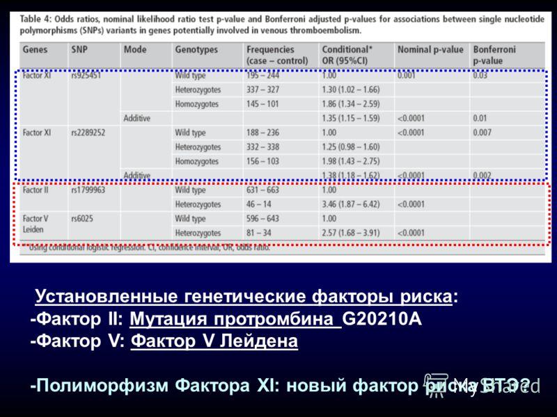 Установленные генетические факторы риска: -Фактор II: Мутация протромбина G20210A -Фактор V: Фактор V Лейдена -Полиморфизм Фактора XI: новый фактор риска ВТЭ?