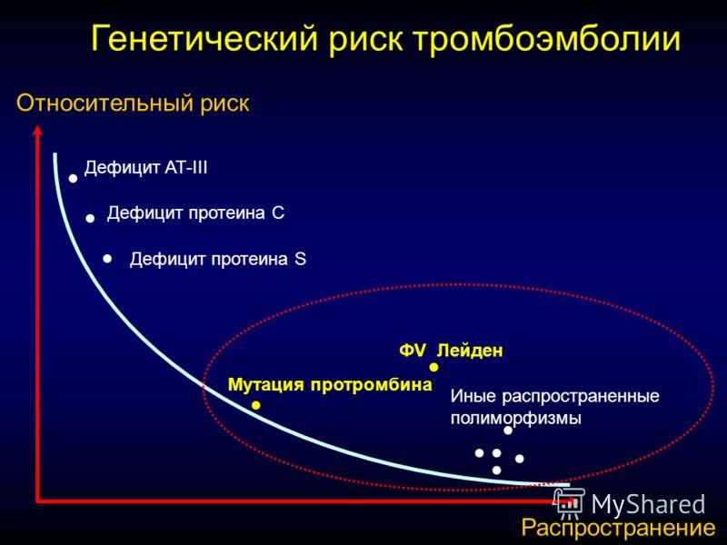 Дефицит AT-III ФV Лейден Иные распространенные полиморфизмы Мутация протромбина Дефицит протеина C Дефицит протеина S Относительный риск Распространение Генетический риск тромбоэмболии