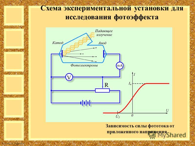 FokinaLida.75@mail.ru Схема экспериментальной установки для исследования фотоэффекта Зависимость силы фототока от приложенного напряжения