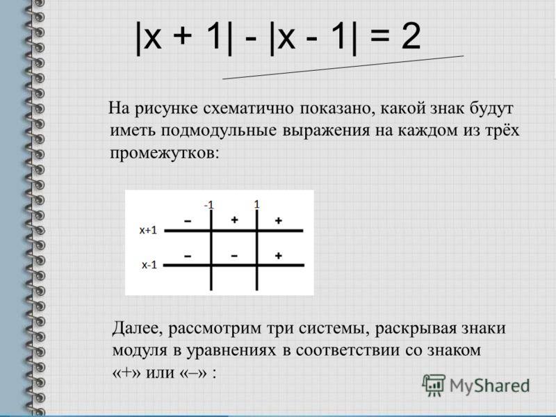 На рисунке схематично показано, какой знак будут иметь подмодульные выражения на каждом из трёх промежутков: |x + 1| - |x - 1| = 2 Далее, рассмотрим три системы, раскрывая знаки модуля в уравнениях в соответствии со знаком «+» или «–» :
