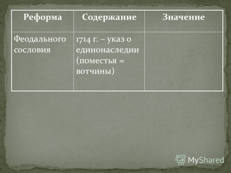 РеформаСодержаниеЗначение Феодального сословия 1714 г. – указ о единонаследии (поместья = вотчины)