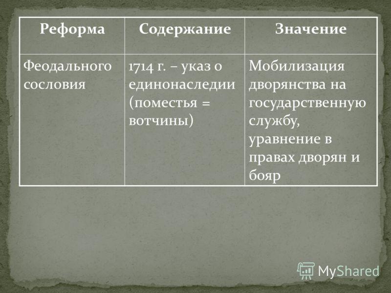 РеформаСодержаниеЗначение Феодального сословия 1714 г. – указ о единонаследии (поместья = вотчины) Мобилизация дворянства на государственную службу, уравнение в правах дворян и бояр