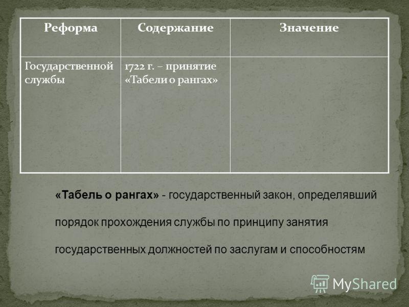 РеформаСодержаниеЗначение Государственной службы 1722 г. – принятие «Табели о рангах» «Табель о рангах» - государственный закон, определявший порядок прохождения службы по принципу занятия государственных должностей по заслугам и способностям