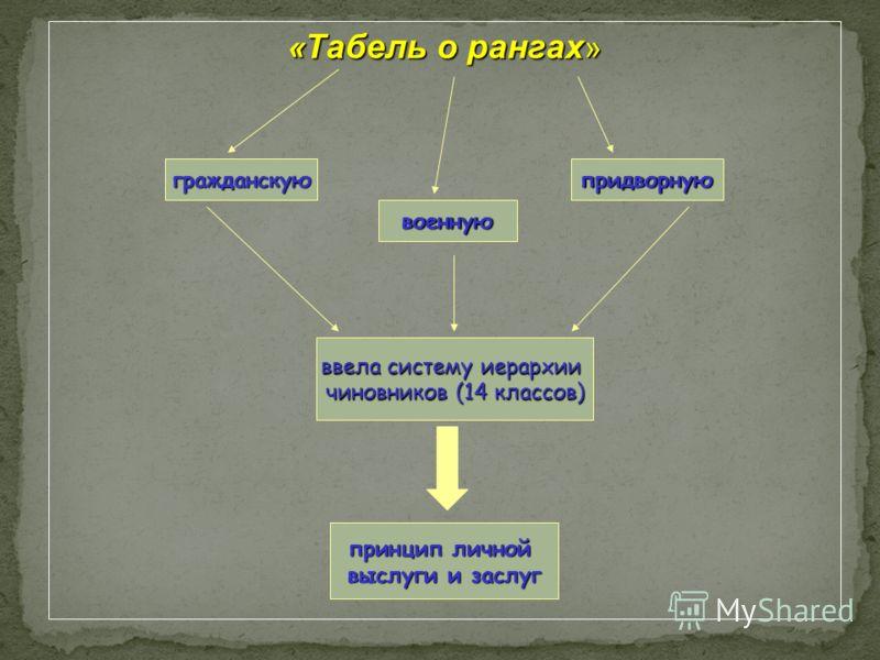 « Табель о рангах » гражданскуюпридворную военную ввела систему иерархии чиновников (14 классов) принцип личной выслуги и заслуг