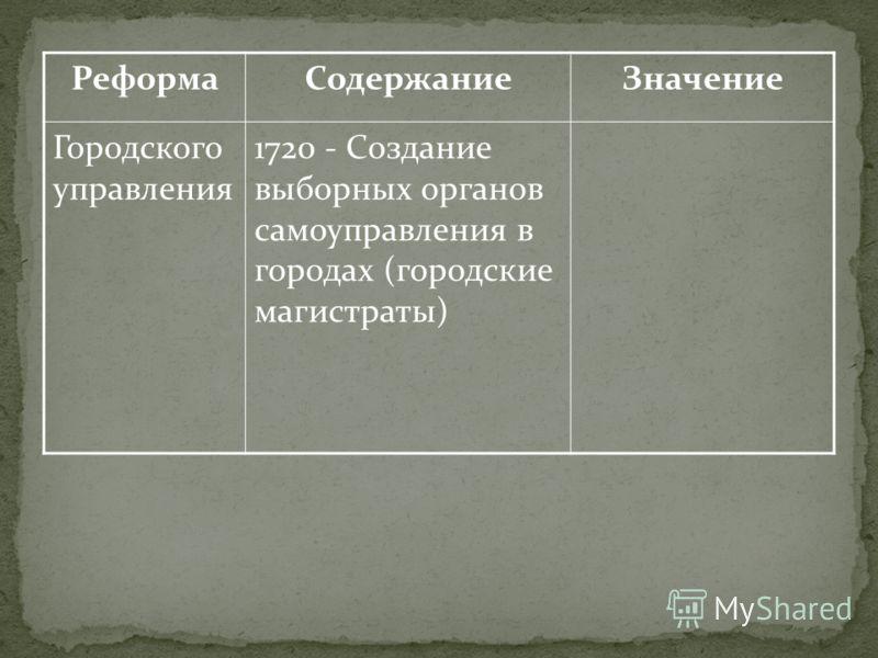 РеформаСодержаниеЗначение Городского управления 1720 - Создание выборных органов самоуправления в городах (городские магистраты)