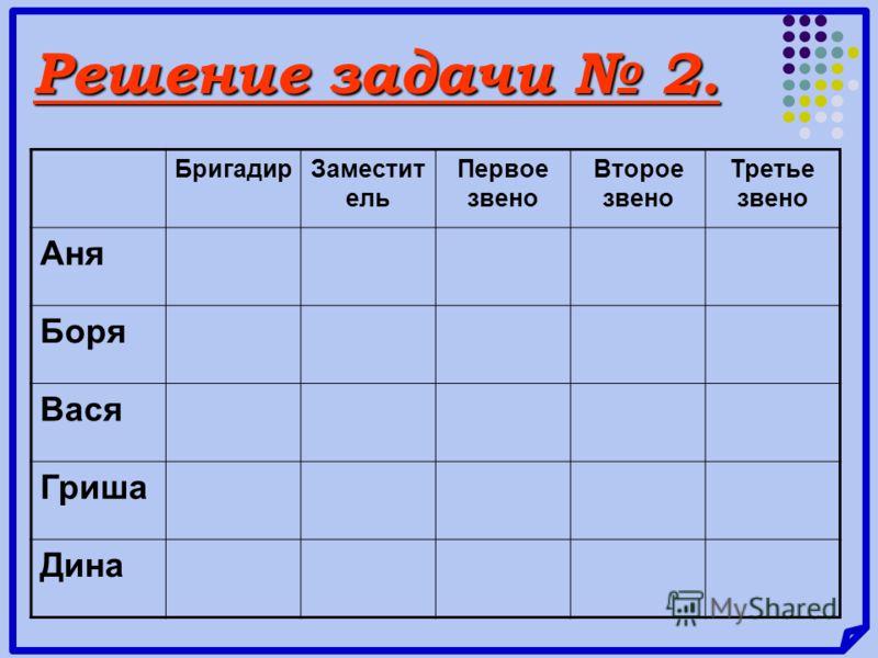 Решение задачи 2. БригадирЗаместит ель Первое звено Второе звено Третье звено Аня Боря Вася Гриша Дина