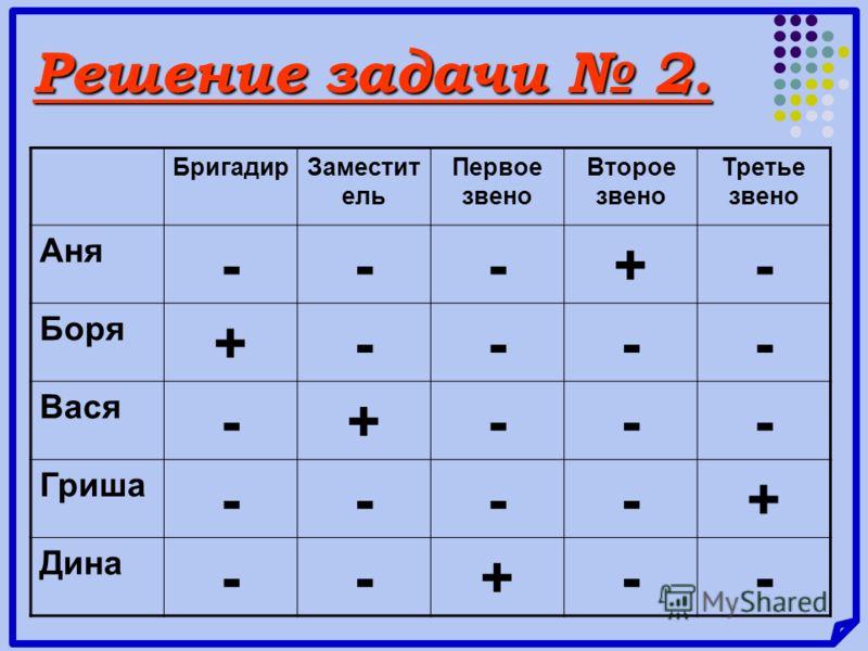 Решение задачи 2. БригадирЗаместит ель Первое звено Второе звено Третье звено Аня ---+- Боря +---- Вася -+--- Гриша ----+ Дина --+--