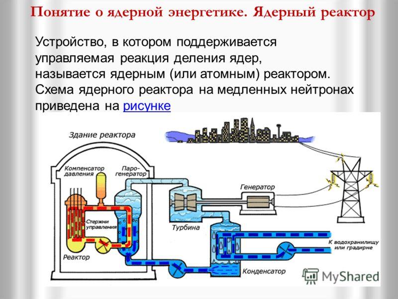 на управляемые и неуправляемые. Взрыв атомной бомбы пример неуправляемой реакции. В атомных бомбах цепная неуправляемая ядерная реакция возникает при быстром соединении двух кусков урана-235, каждый из которых имеет массу несколько ниже критической.