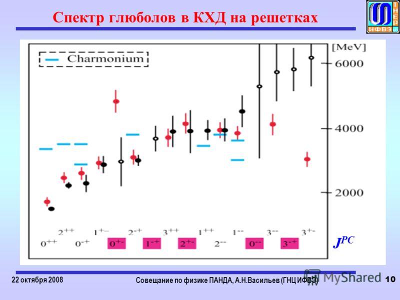 22 октября 2008 Совещание по физике ПАНДА, А.Н.Васильев (ГНЦ ИФВЭ) 10 Спектр глюболов в КХД на решетках J PC