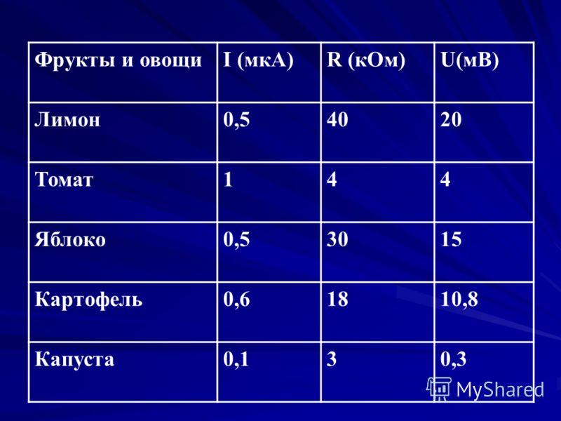 Фрукты и овощиI (мкА)R (кОм)U(мВ) Лимон0,54020 Томат144 Яблоко0,53015 Картофель0,61810,8 Капуста0,130,3